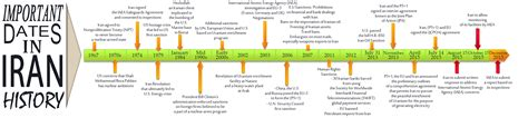 Us Timeline Iran Sanctions | iran sanctions wobbly fingers