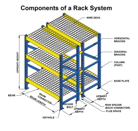components of a pallet rack system unarco pallet rack