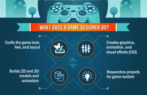 layout game design game design aynise benne