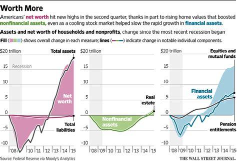 table wealth management charts graphs tables archives endowment wealth