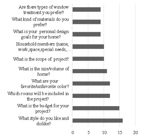 interior design questions graphic 2 frequency of use of most frequently asked