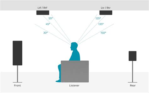 Ceiling Speaker Location by The Official Dolby Atmos Thread Home Theater Version