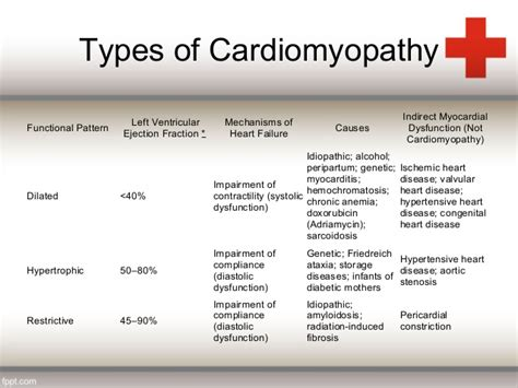 types and pattern of fever myocarditis vrs cardiomyopathy