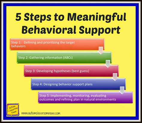 9 Steps To Behaviour by Five Steps To Meaningful Behavioral Support Using The Fba