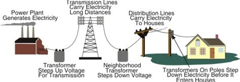 electricity powering homes at the filp of a switch