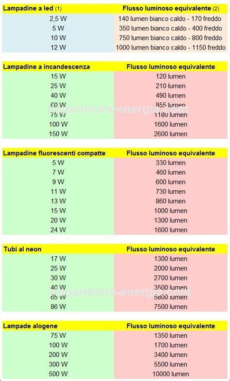 conversione lumen candele conversione lumen watt buteykocan