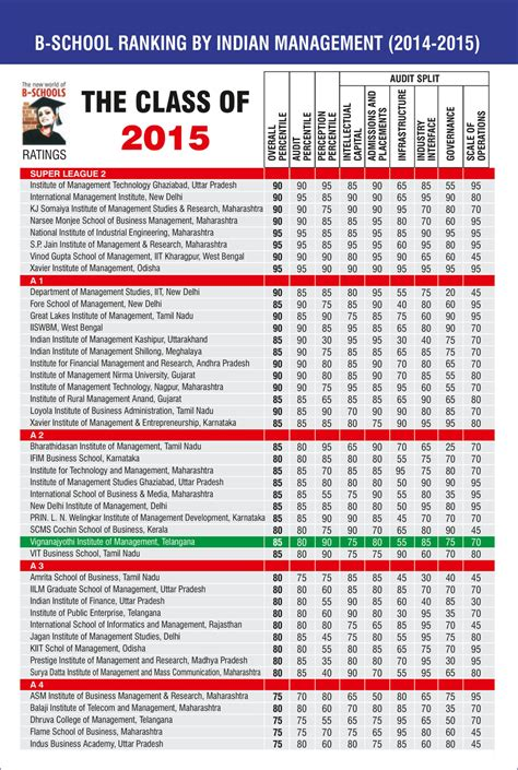 Ranking Mba Programs 2015 by Accreditations Rankings Vignana Jyothi Institute Of