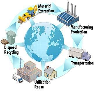 design for environment manufacturing recycling life cycle assessment