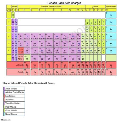 printable periodic table trends printable periodic table of elements with names periodic