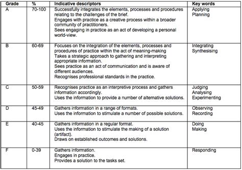Design Marking Criteria | learning outcomes and assessment criteria in art and