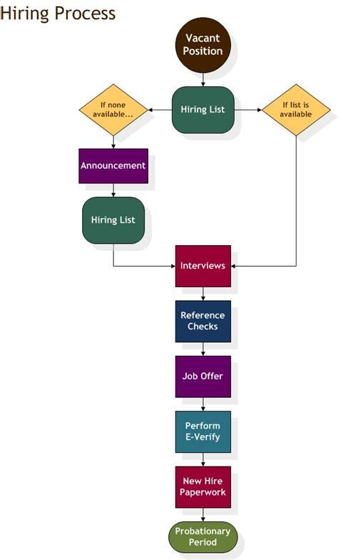 hr hiring process flowchart image gallery hr processes flowchart
