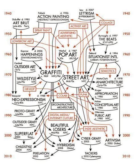 art design movements timeline 14 best timelines and influences images on pinterest art