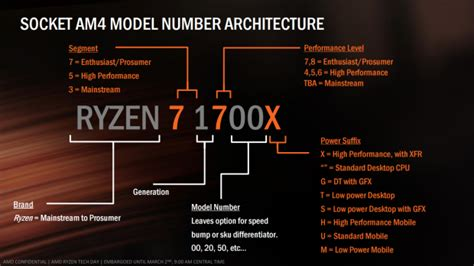 Amd Ryzen 7 1800x 3 6ghz Up To 4 0ghz Cache 16mb 95w Am4 8 amd ryzen 7 1800x cpu review intel battle ready