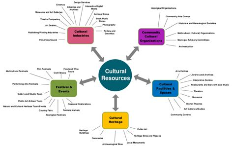 About Cultural Mapping Ottawa Valley Culture Community Resource Mapping Template