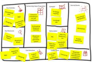 the partnership proposition canvas designing your value