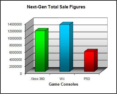 next console sales figures consoles october 2008 npd sales figure analysis