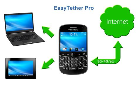 easy tether pro apk easytether pro activation code