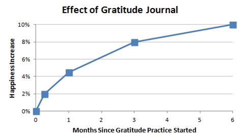 change from within a journal of exercises and meditations to transform empower and reconnect books effect of gratitude journal