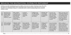 distributor business plan template small business ideas in america free distributor business