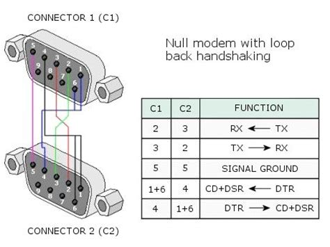 null modem layout null modem with loop back serial cable pinout a