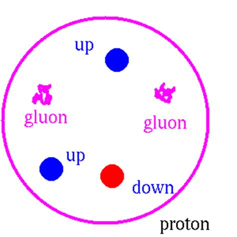 What Is A Proton by Helium Nucleus