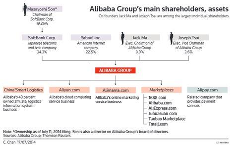 alibaba management structure category archives prezentacja firmy