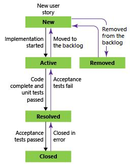 user story workflow agile process workflow microsoft docs