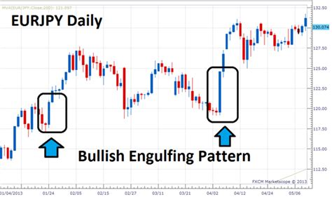 candlestick pattern bullish engulfing trade the bullish engulfing pattern
