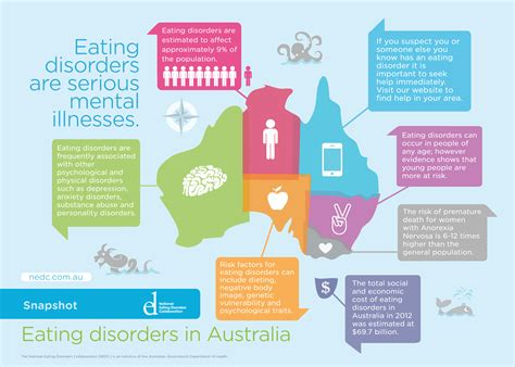 eating out statistics 2016 eating disorders in australia