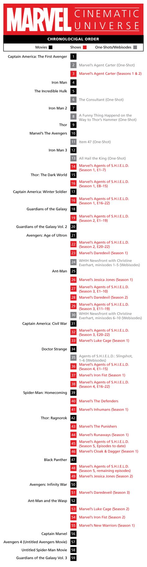 the ultimate marvel movie universe timeline how to watch marvel movies