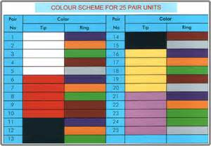 phone color code pakistan telephone cable limited