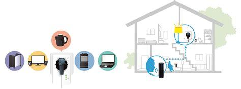 sprachsteuerung zuhause smart steckdose mit energieerfassung smarte