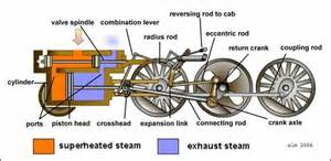 How the steam engine of the locomotive works a 21st century vision