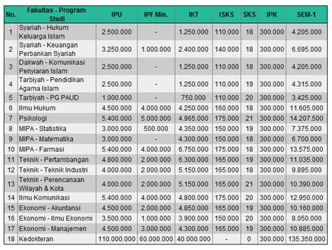 Biaya Aborsi Bandung Biaya Kuliah Unisba Bandung Info Biaya Kuliah