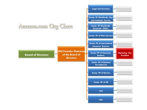 amazon organizational structure amazon organizational structure images reverse search