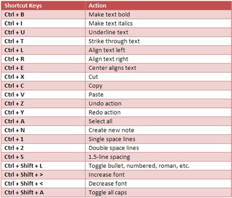 windows reset password shortcut format sticky notes on windows 7 using keyboard shortcuts