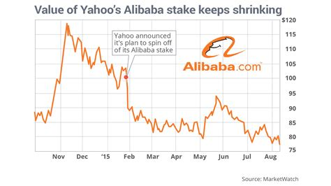 alibaba quote yahoo yahoo s alibaba stake is worth 12 billion less than when