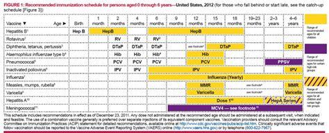 vaccine schedule why is gmo hepatitis b vaccine given to newborn babies power elite