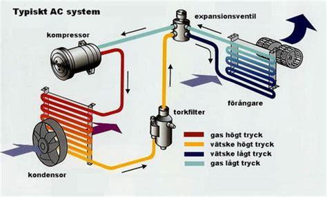 Kondensor Ac Samsung ac systemet bestar av flera komponenter