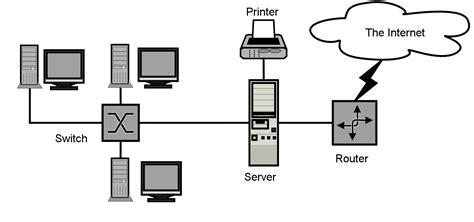 small business network design diagram what is cloud storage definition concept