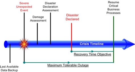 itil disaster recovery plan template plan template