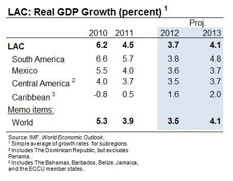 spring is in the air in parts of latin america | imf blog
