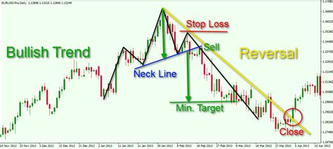 trading pattern head and shoulders keys to identifying and trading the head and shoulders