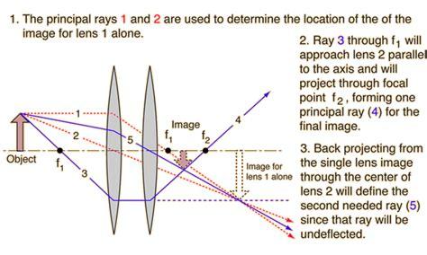 diagrams for converging lenses diagrams for lenses