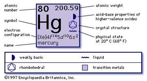 mercury | chemical element | britannica.com