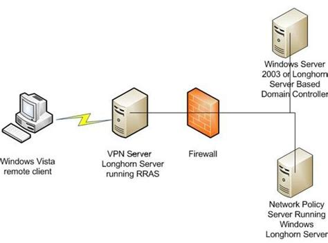 introduction  network access protection part
