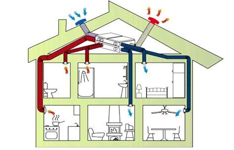 ventilatie badkamer merken ventilatie rgb bvba olen