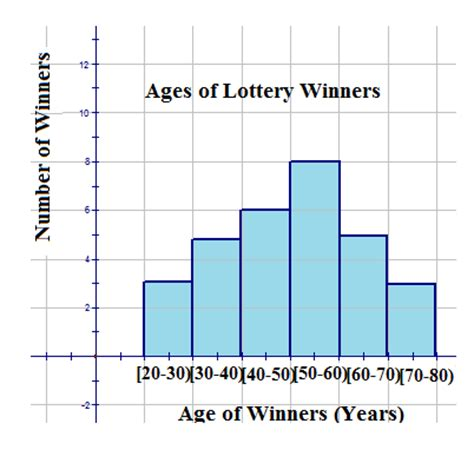 section 8 lottery winners pie charts bar graphs histograms and stem and leaf