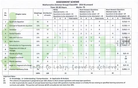 paper pattern bise lahore assessment scheme for 9th class 2017 bise lahore board