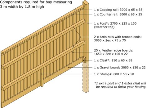 orlestone oak oak and softwood closeboard fencing supplies